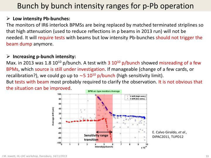 Bunch by bunch intensity ranges for p-