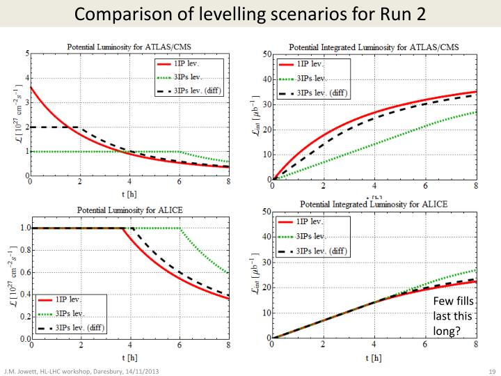 Comparison of levelling scenarios for Run 2