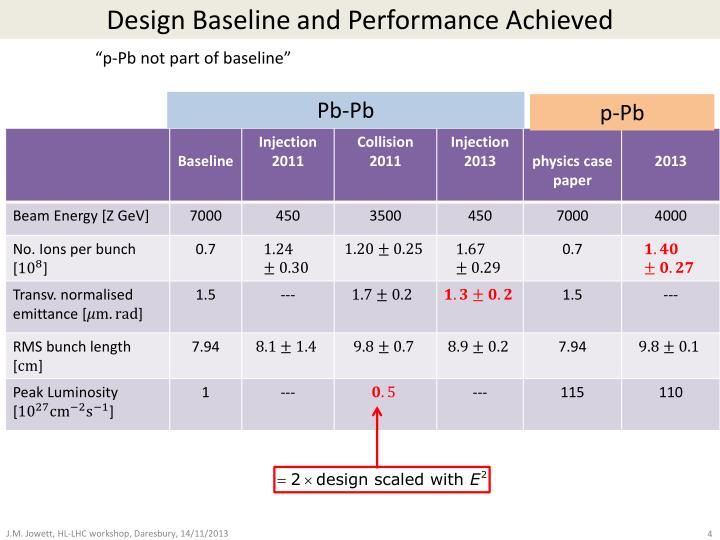 Design Baseline and Performance Achieved