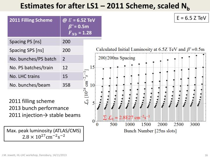Estimates for after LS1 – 2011 Scheme, scaled
