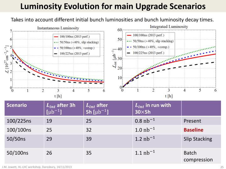 Luminosity Evolution for main Upgrade Scenarios