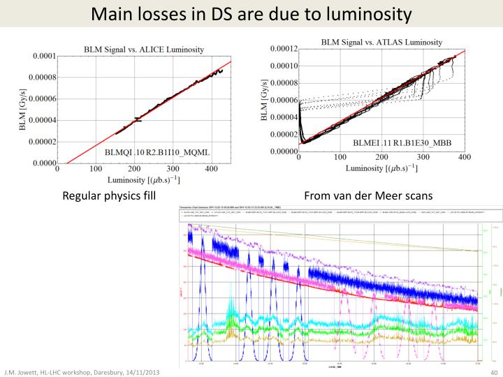 Main losses in DS are due to luminosity