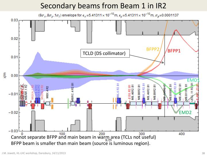 Secondary beams from Beam 1 in IR2
