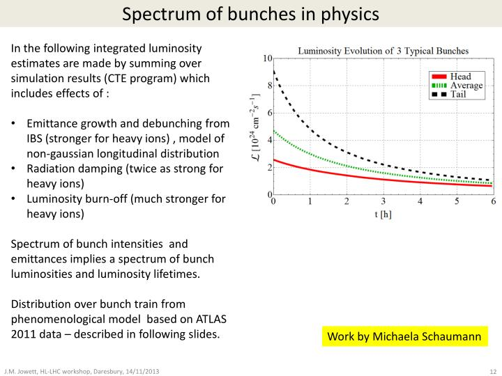 Spectrum of bunches in physics