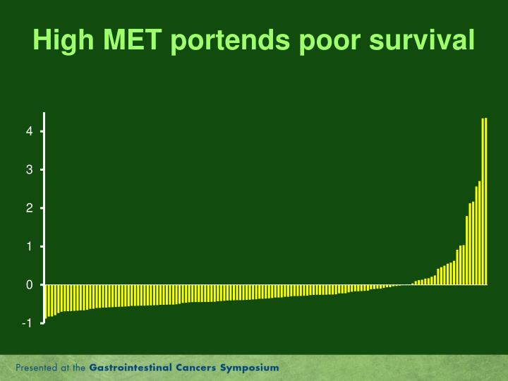 High MET portends poor survival