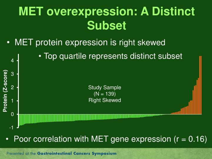 MET overexpression: A Distinct