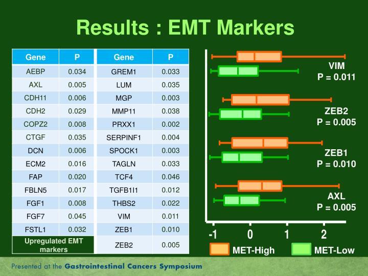 Results : EMT Markers