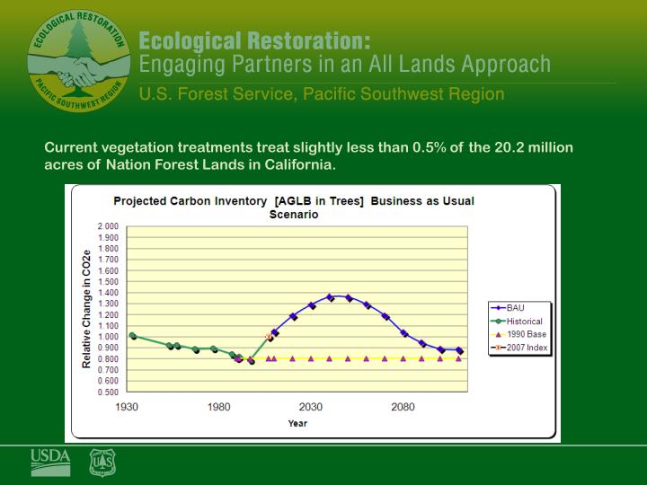 Current vegetation treatments treat slightly less than 0.5% of the 20.2 million acres of Nation Forest Lands in California.