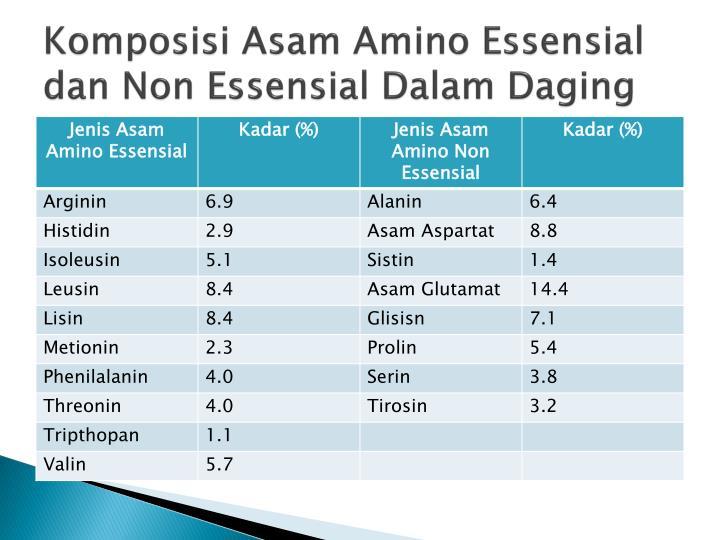 Komposisi Asam Amino Essensial dan Non Essensial Dalam Daging