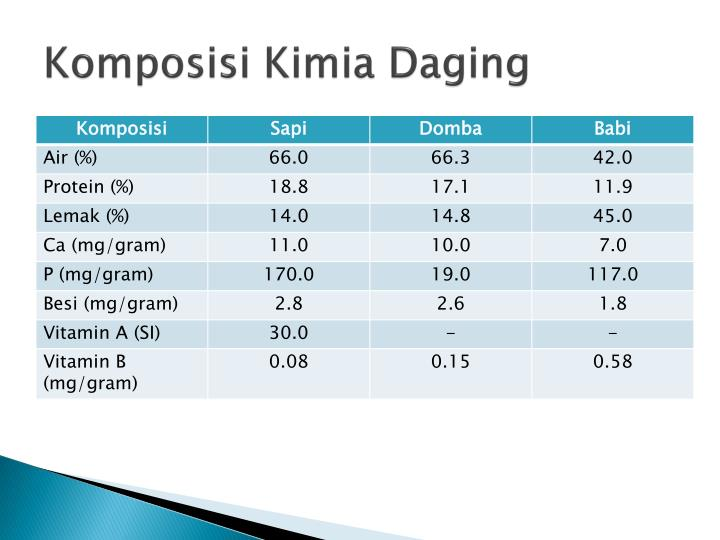 Komposisi Kimia Daging