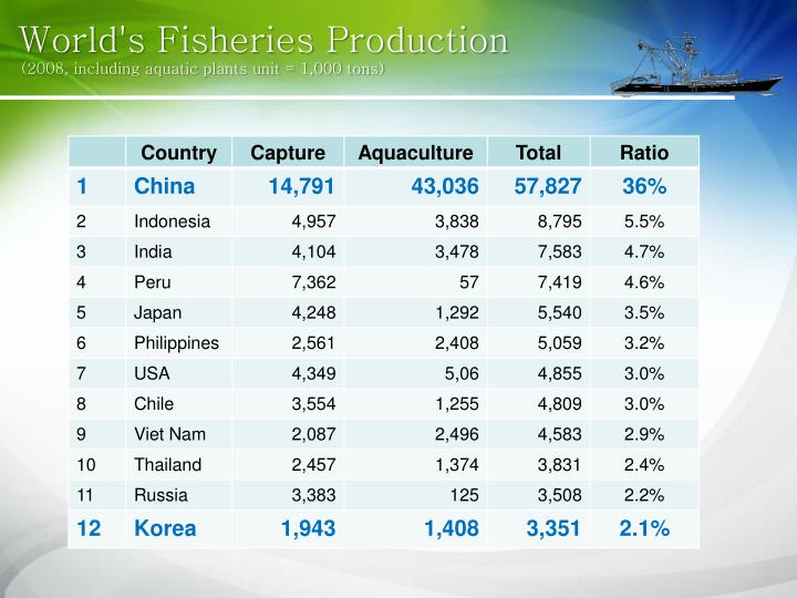 World's Fisheries Production