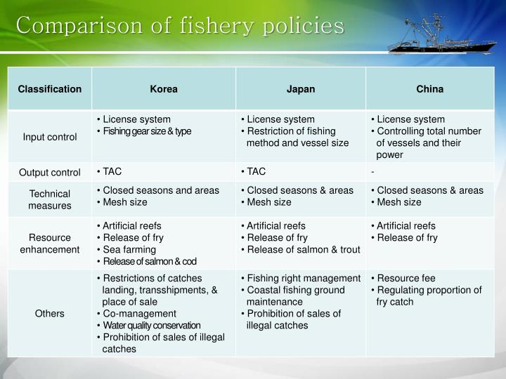 Comparison of fishery policies