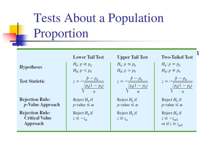 Tests About a Population Proportion