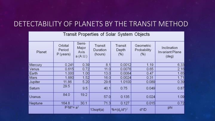 detectability of planets by the transit method