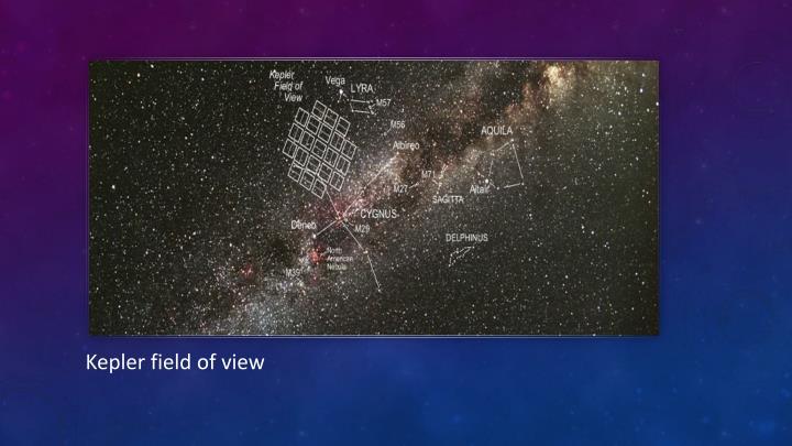 Kepler field of view
