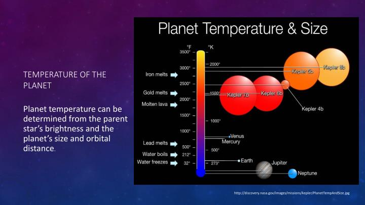 Temperature of the Planet