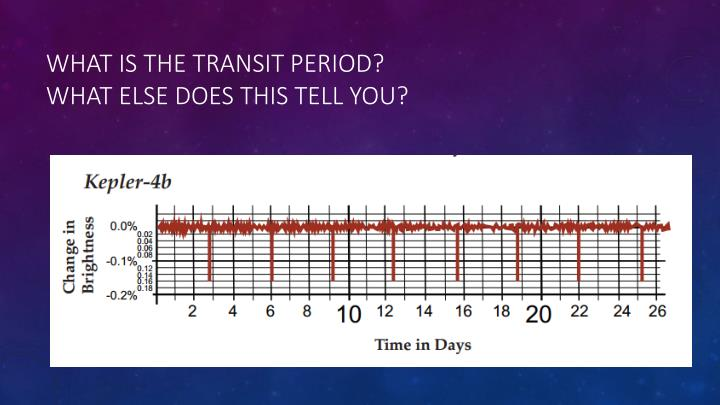 What is the transit period?