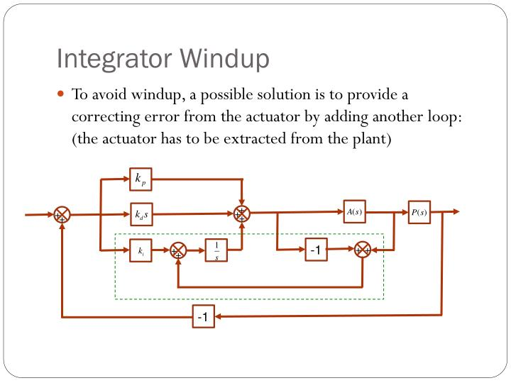 Integrator Windup