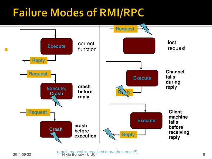Failure Modes of RMI/RPC