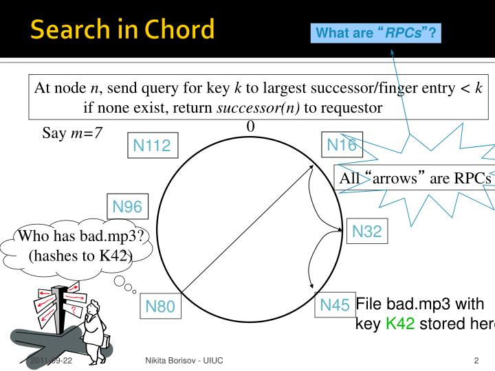 Search in Chord