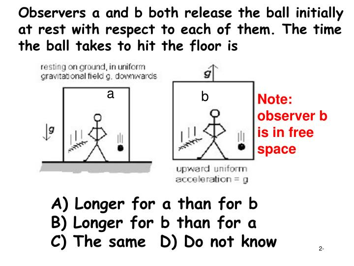 Observers a and b both release the ball initially at rest with respect to each of them. The time the...