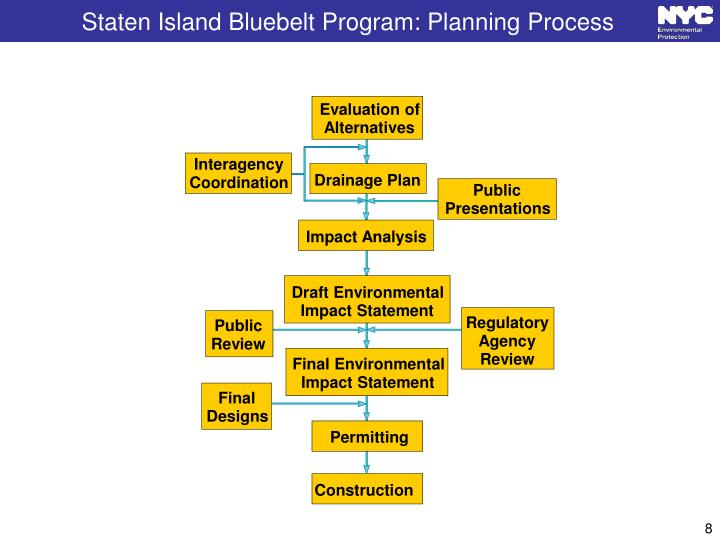 Staten Island Bluebelt Program: Planning Process