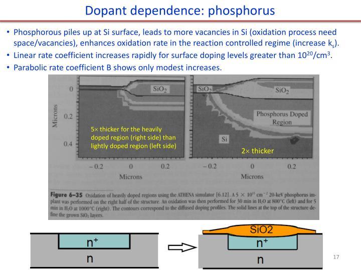 Dopant dependence: phosphorus