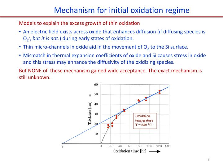 Mechanism for initial oxidation regime