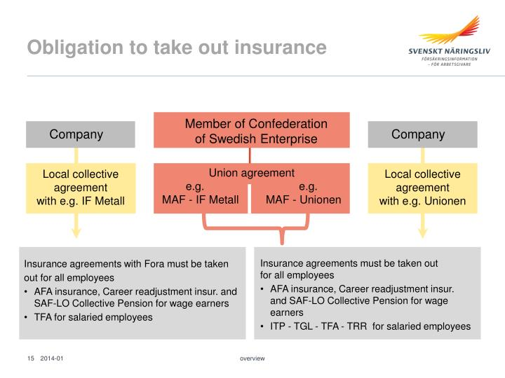 Obligation to take out insurance