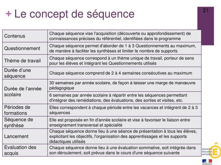 Le concept de séquence