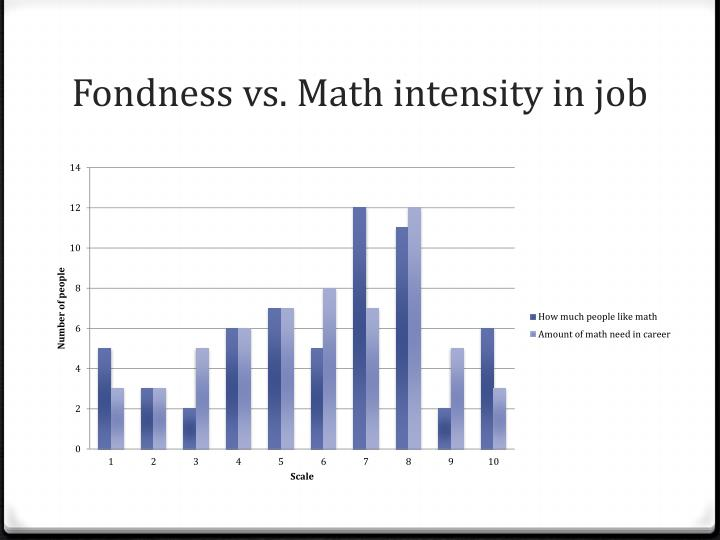 Fondness vs
