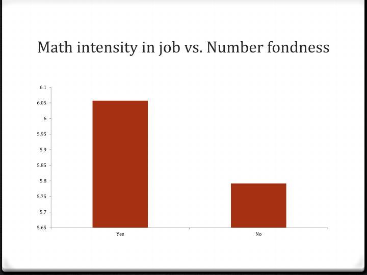 Math intensity in job vs. Number fondness