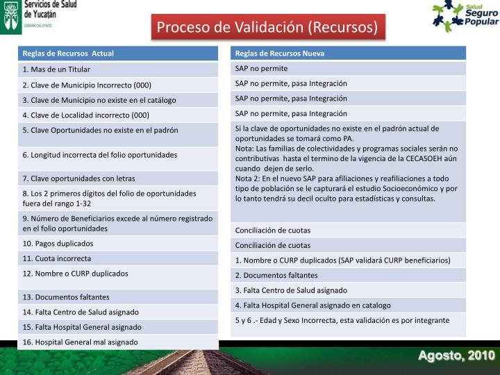 Proceso de Validación (Recursos)