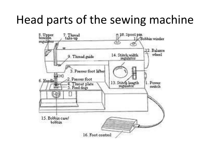Head parts of the sewing machine