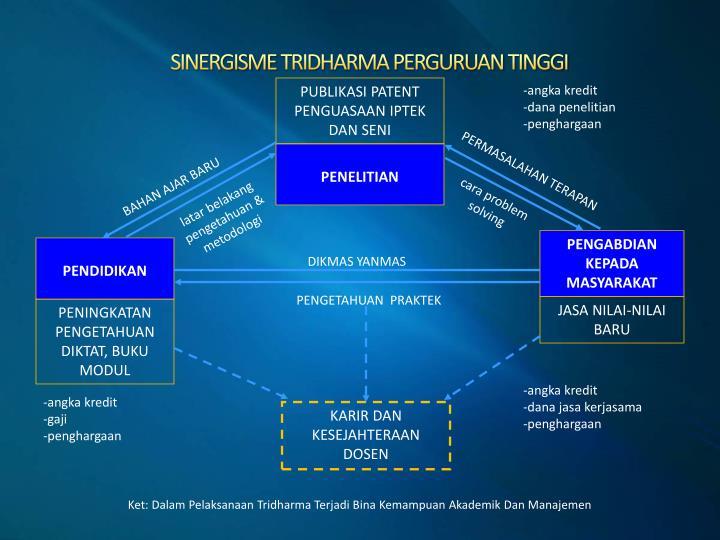 SINERGISME