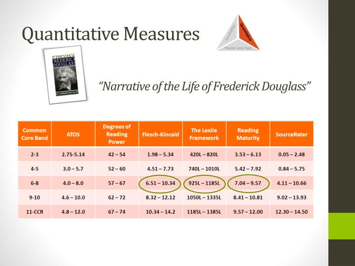 """Narrative of the Life of Frederick Douglass"""