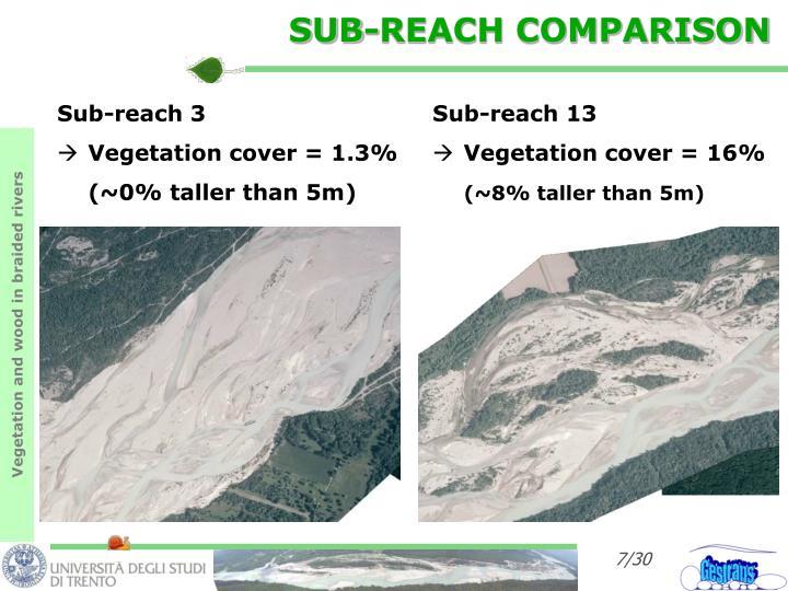 SUB-REACH COMPARISON