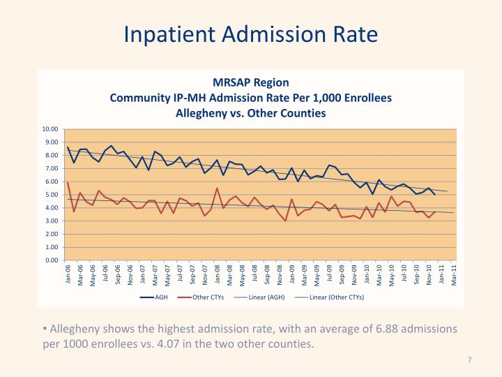 Inpatient Admission Rate