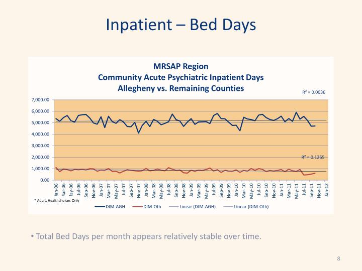 Inpatient – Bed Days