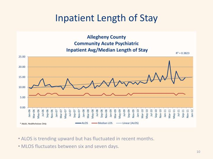 Inpatient Length of Stay