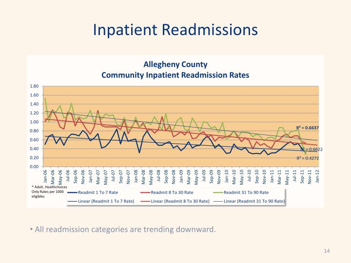 Inpatient Readmissions