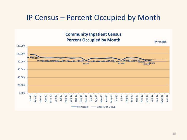 IP Census – Percent Occupied by Month