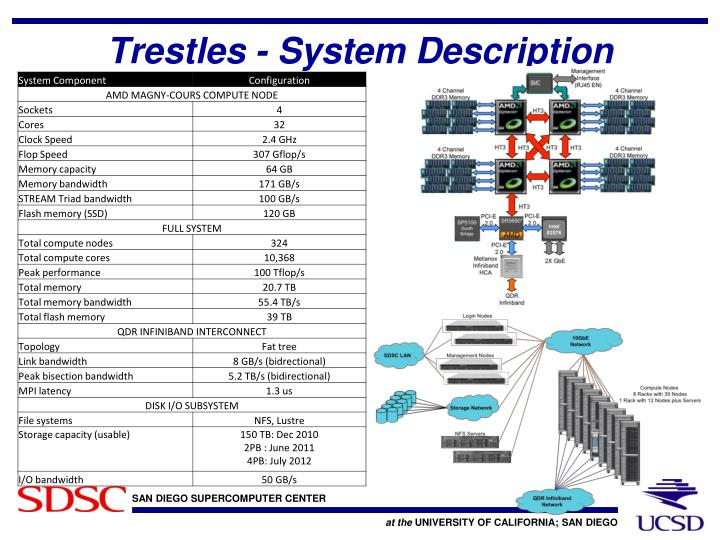 Trestles - System Description