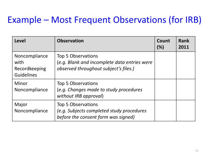 Example – Most Frequent Observations (for IRB)