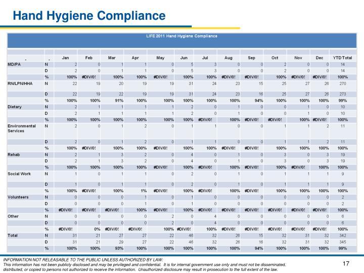 Hand Hygiene Compliance