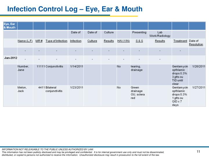 Infection Control Log – Eye, Ear & Mouth