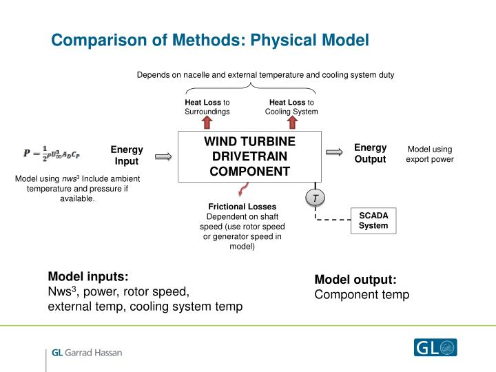 Comparison of Methods: Physical Model