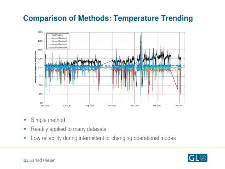 Comparison of Methods: Temperature Trending