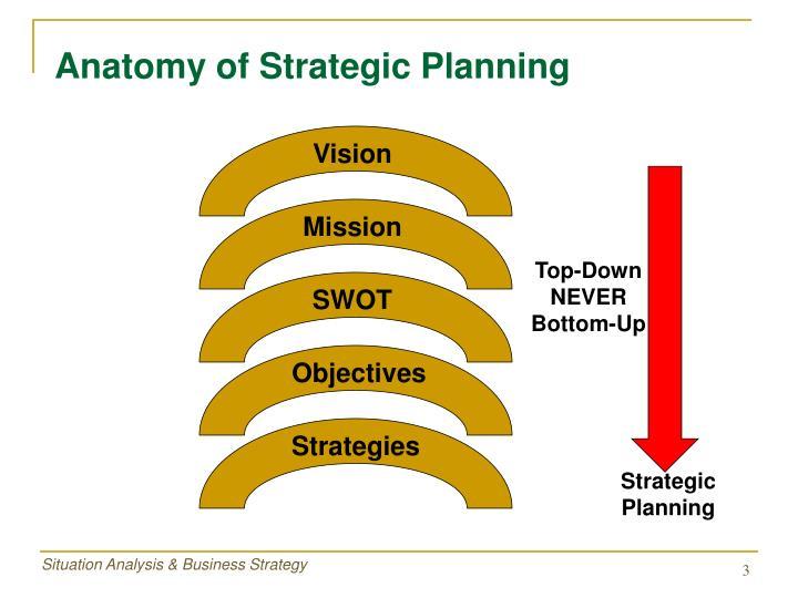 Anatomy of Strategic Planning