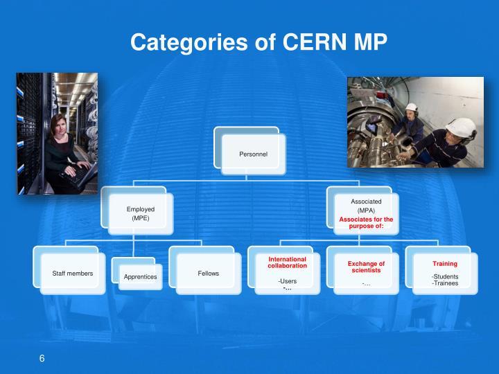 Categories of CERN MP